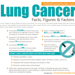 Lung Cancer Facts, Figures & Factors (Infographic)